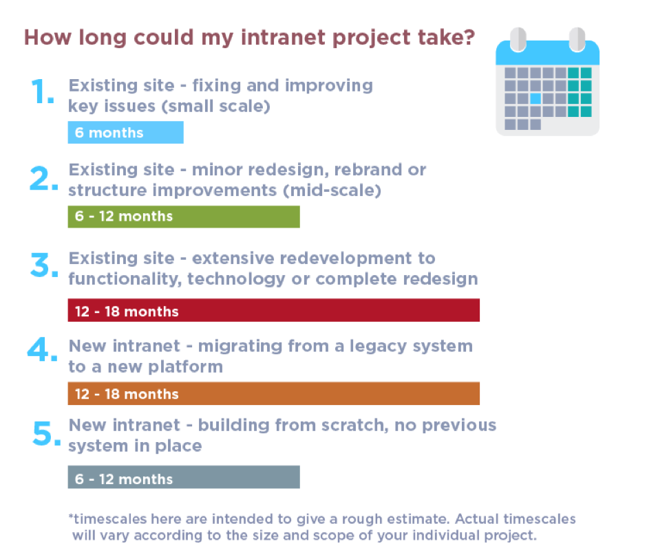 how long does it take to build an intranet